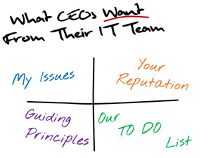 What CEOs Want from IT
