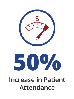 50% Increase in Patient Attendance with Providertech