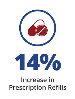 14% Increase in Prescription Refills with Providertech