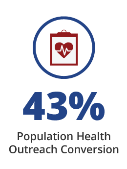 43% Increase in Population Health Conversions with Providertech