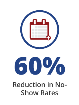 60% Reduction in No Show Rates with Providertech