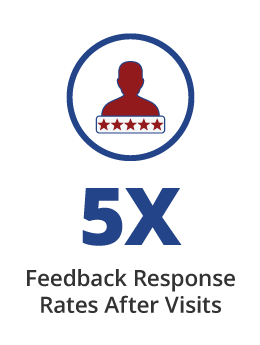 5X Greater patient feedback response rate with Providertech